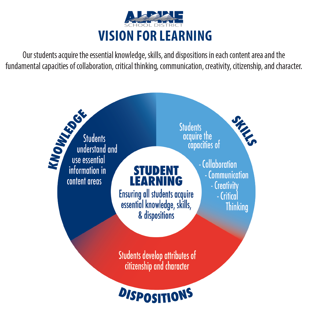 Vision of Learning Graphic